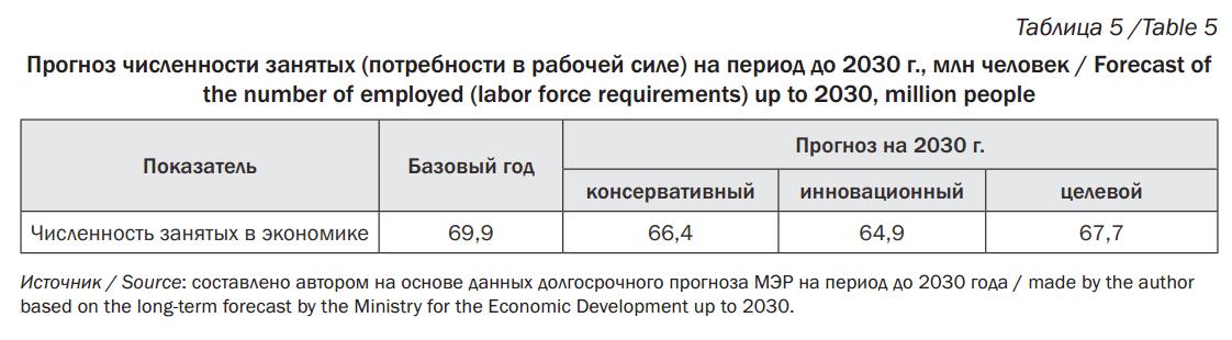 Рабочая сила безработные занятые